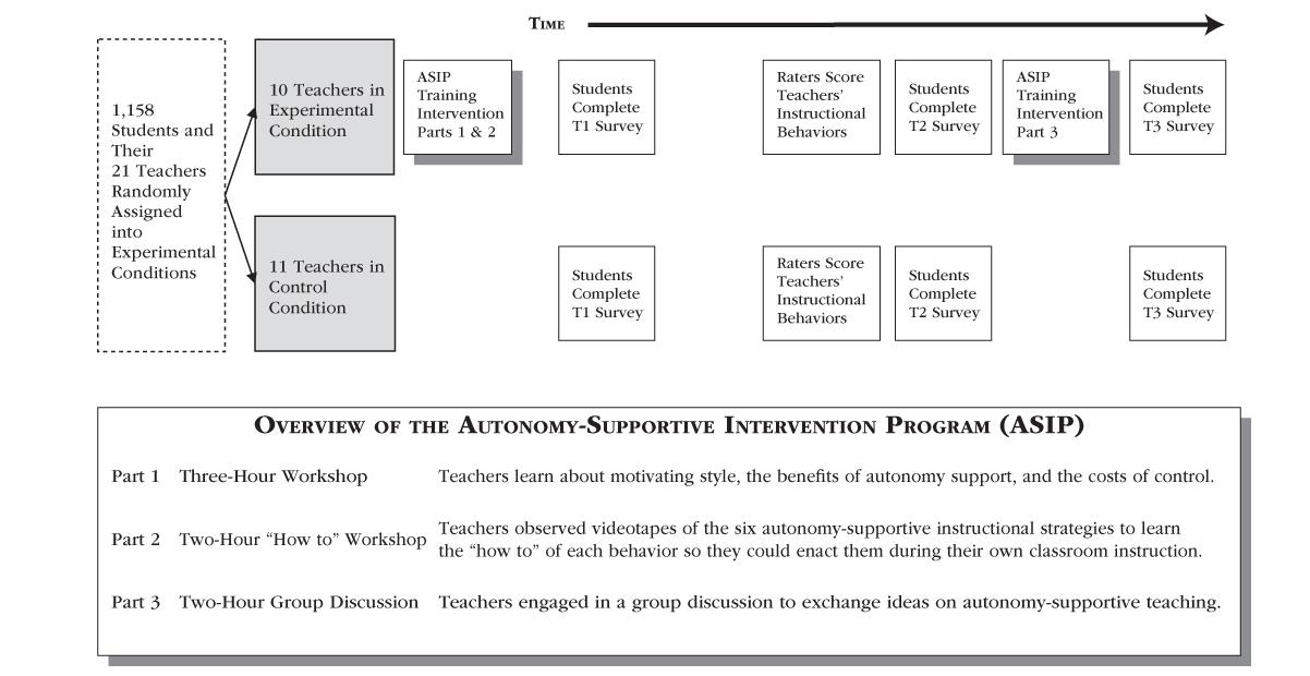 Autonomy-Supportive Intervention Program