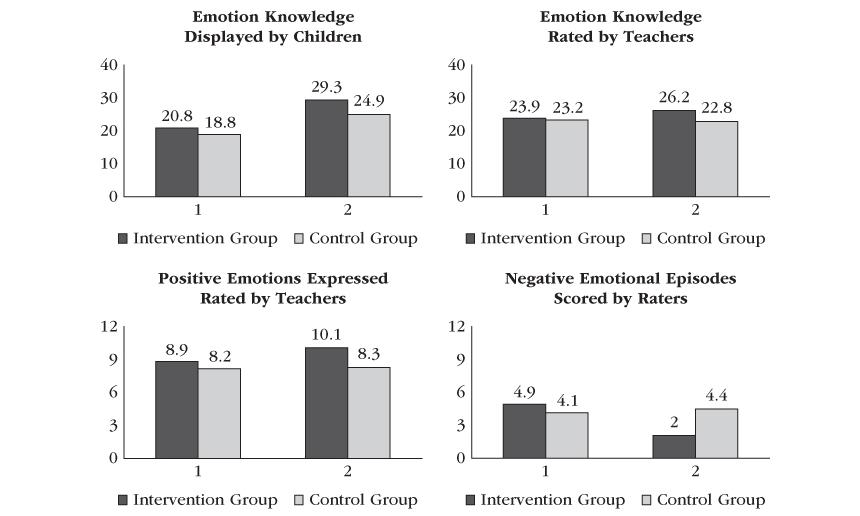 Emotion Knowledge
