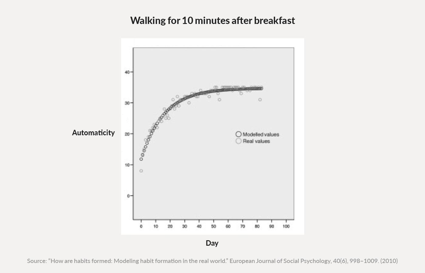 Automaticidade habitável para caminhar.