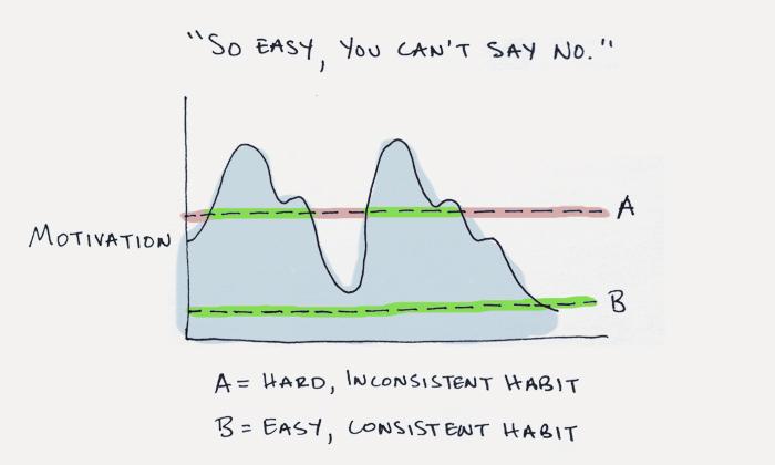 começar pequenos hábitos