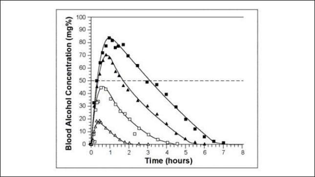 O metabolismo do álcool pode ser a chave para os perigos do álcool