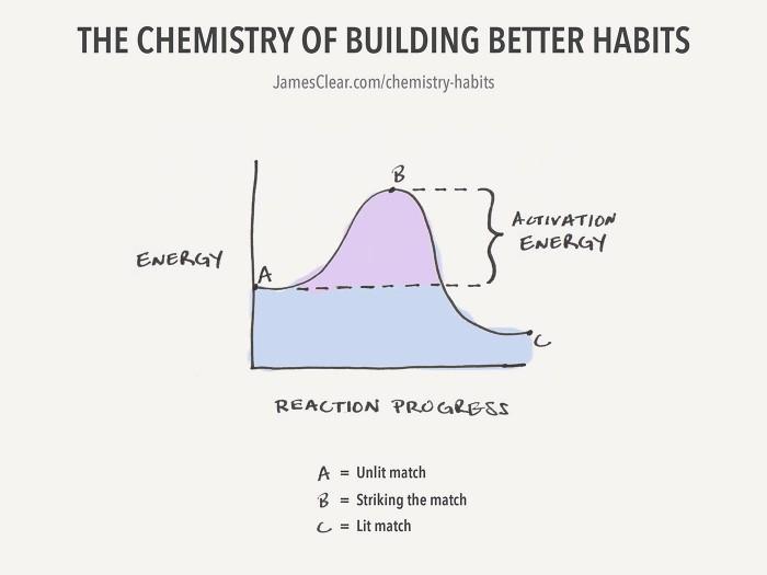 Use a energia de ativação para iniciar um hábito simples (a química de criar melhores hábitos)
