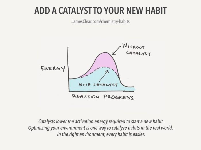 Hábito de Catalisador (A Química da Construção de Melhores Hábitos)