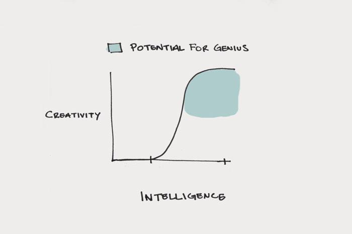 Criatividade é um processo, não um evento